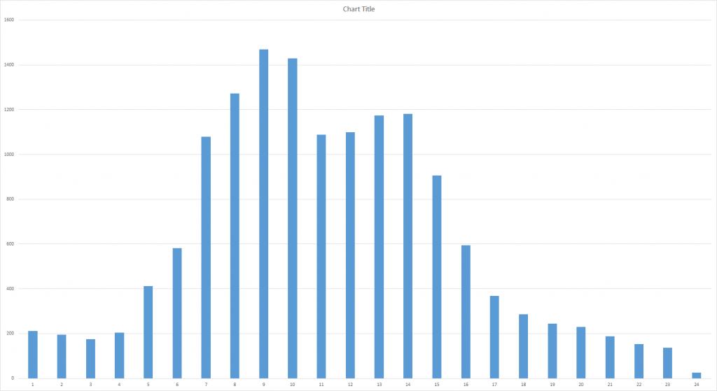 ProAct Online Usage Chart